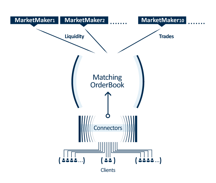 flowchart_Matching-OrderBook